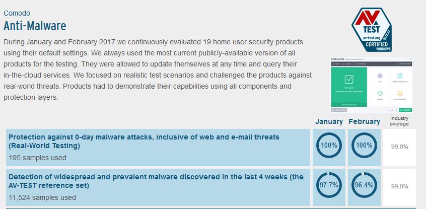 Comodo Internet Security Testresultaten