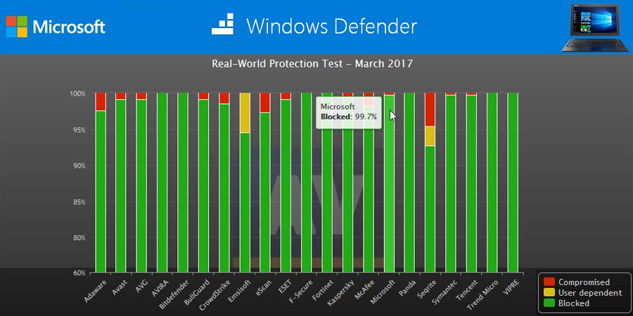 Ingebouwde virusscanner van Windows 10